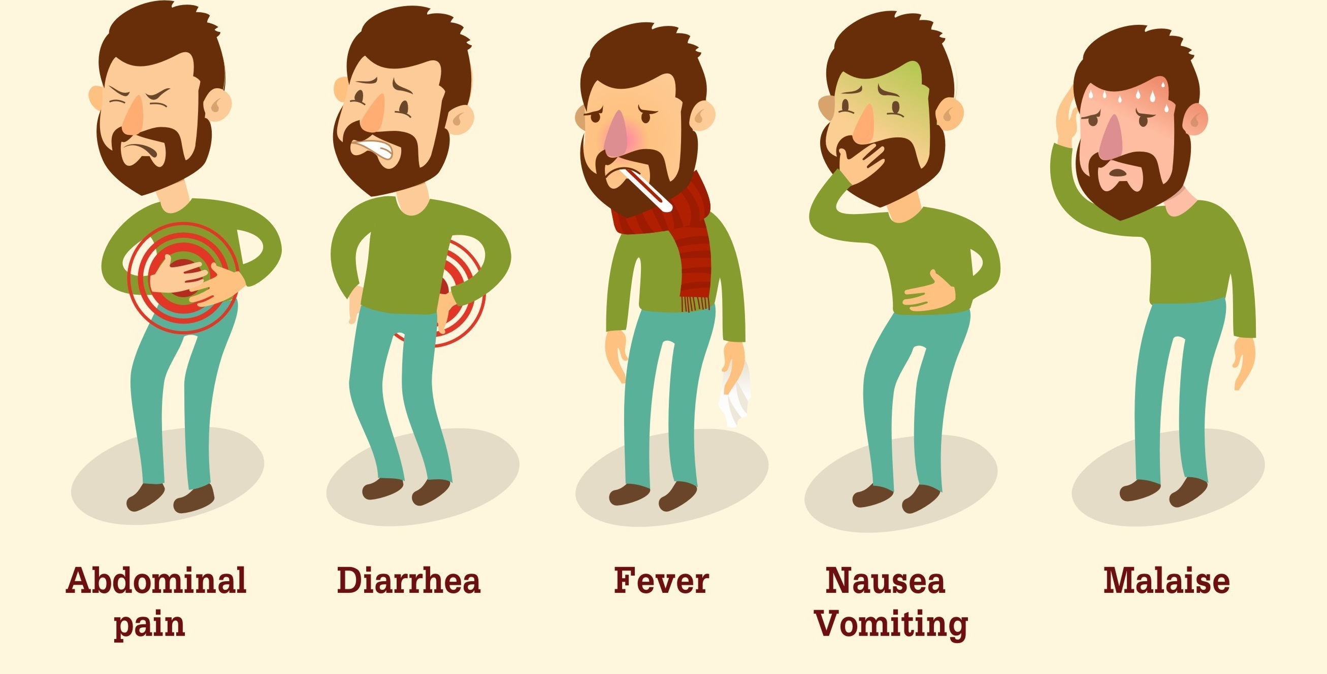 Food poisoning symptoms and signs